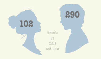 {five years into reading like rory} female vs male authors whole list