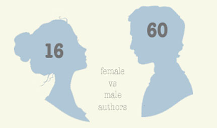 {five years into reading like rory} female vs male authors